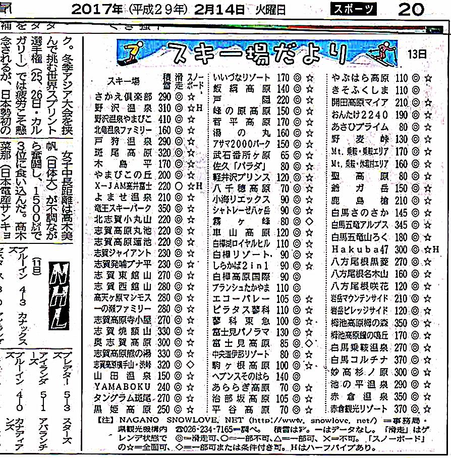 積雪情報2014.2.14.(火)17021401